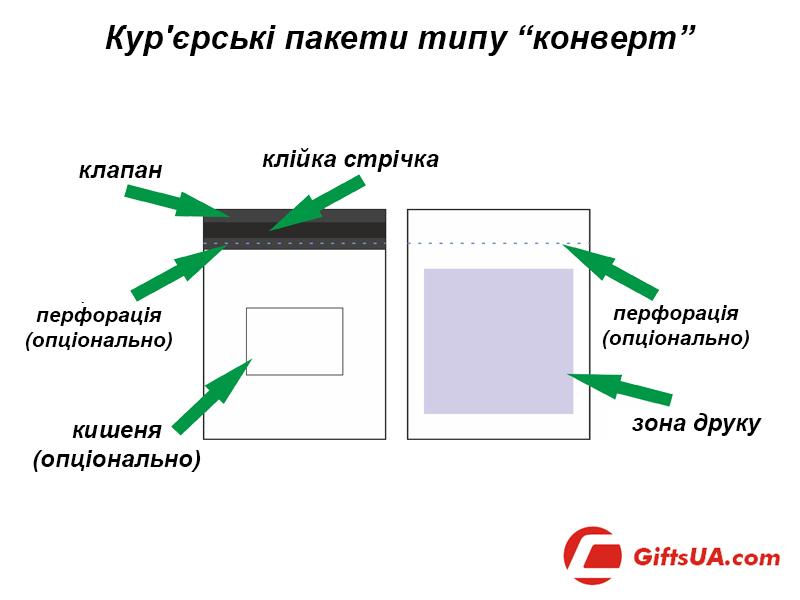 Кур'єрські пакети типу конверт